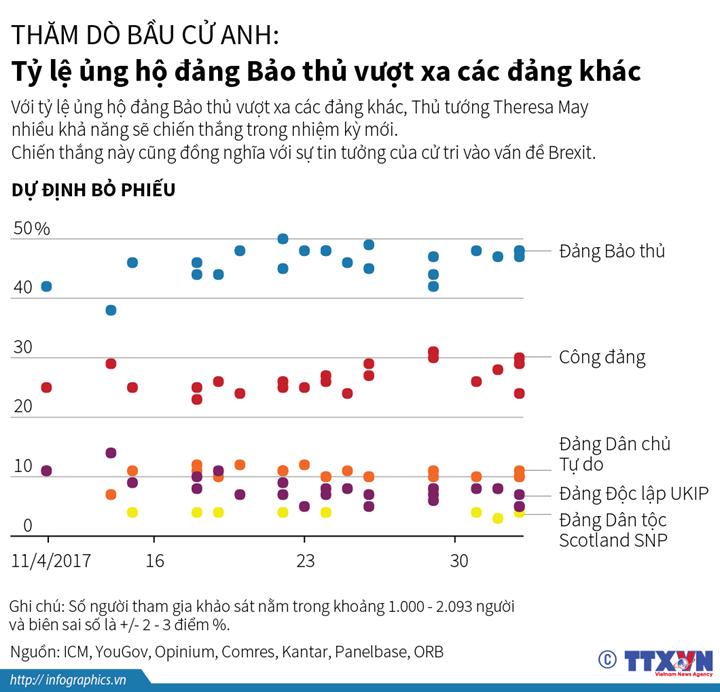 Thăm dò bầu cử Anh: Tỷ lệ ủng hộ đảng Bảo thủ vượt xa các đảng khác