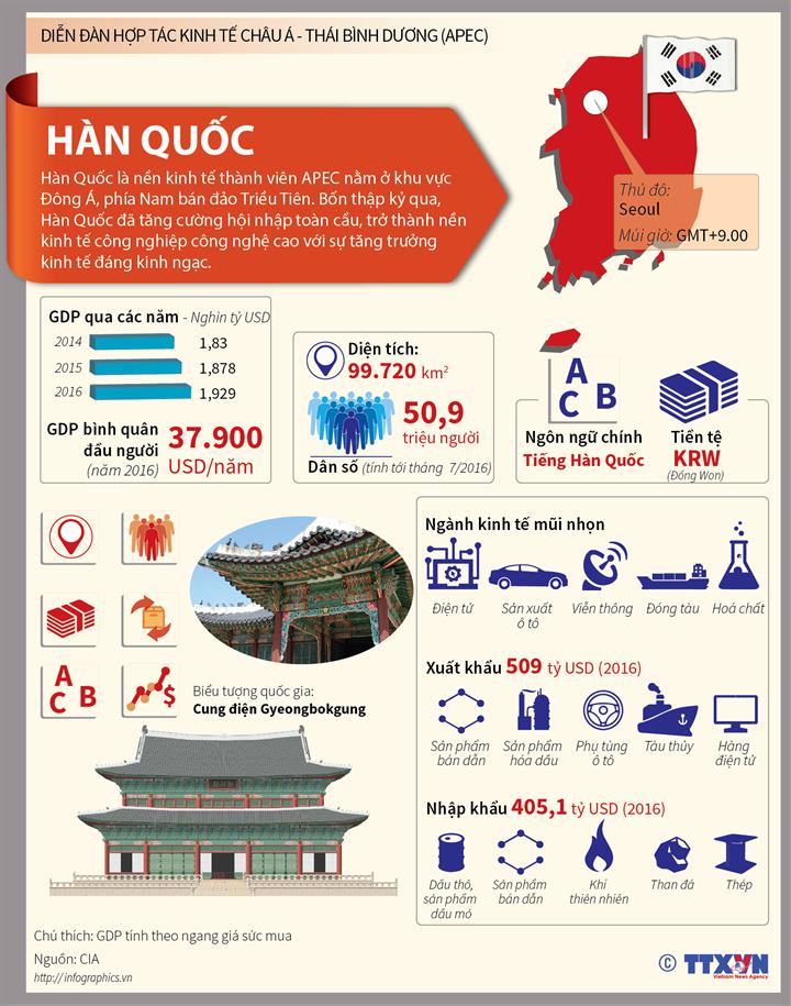 Hàn Quốc - nền kinh tế thành viên năng động của APEC