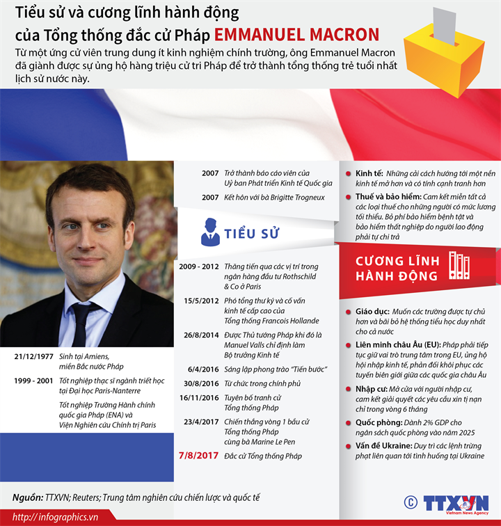 Tiểu sử và cương lĩnh hành động của Tổng thống đắc cử Pháp EMMANUEL MACRON