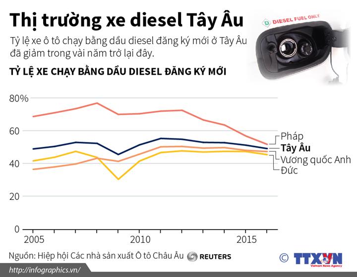 Thị trường xe diesel Tây Âu