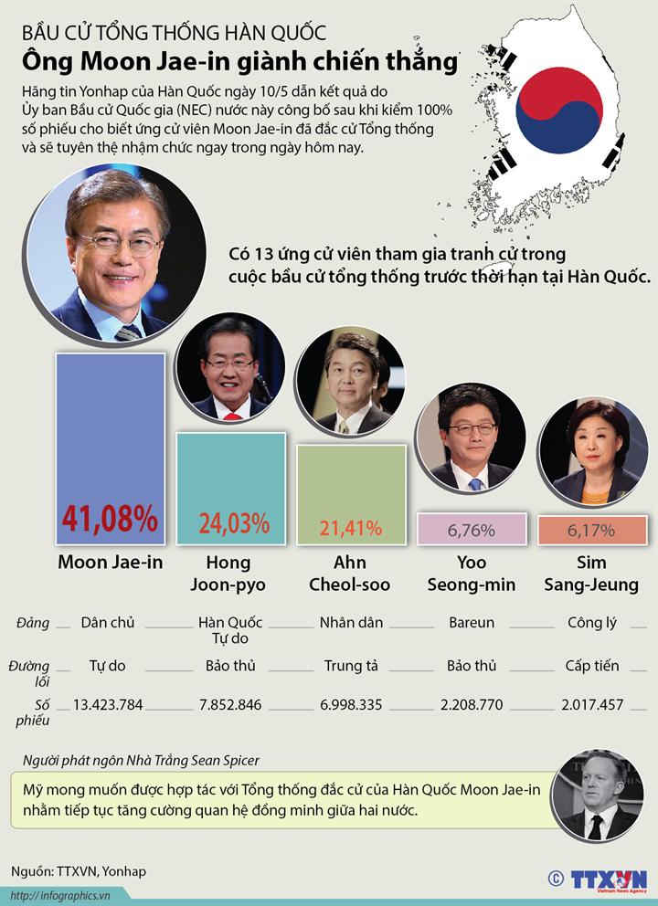 Bầu cử Tổng thống Hàn Quốc: Ông Moon Jae-in giành chiến thắng