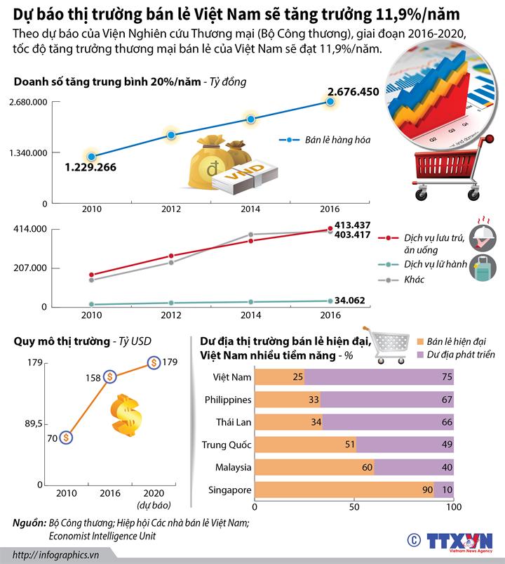 Dự báo thị trường bán lẻ Việt Nam sẽ tăng trưởng 11,9%/năm