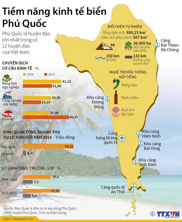 Tiềm năng kinh tế biển Phú Quốc