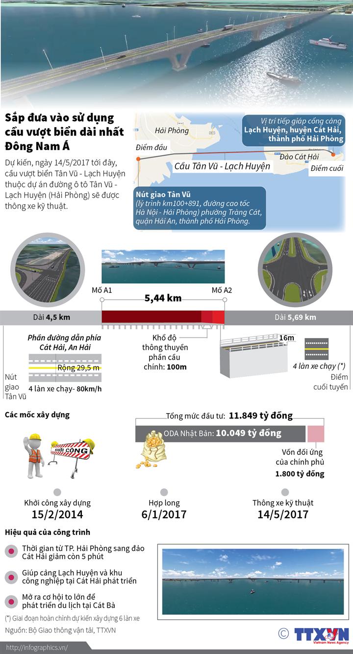 Sắp đưa vào sử dụng cầu vượt biển dài nhất dài nhất Đông Nam Á