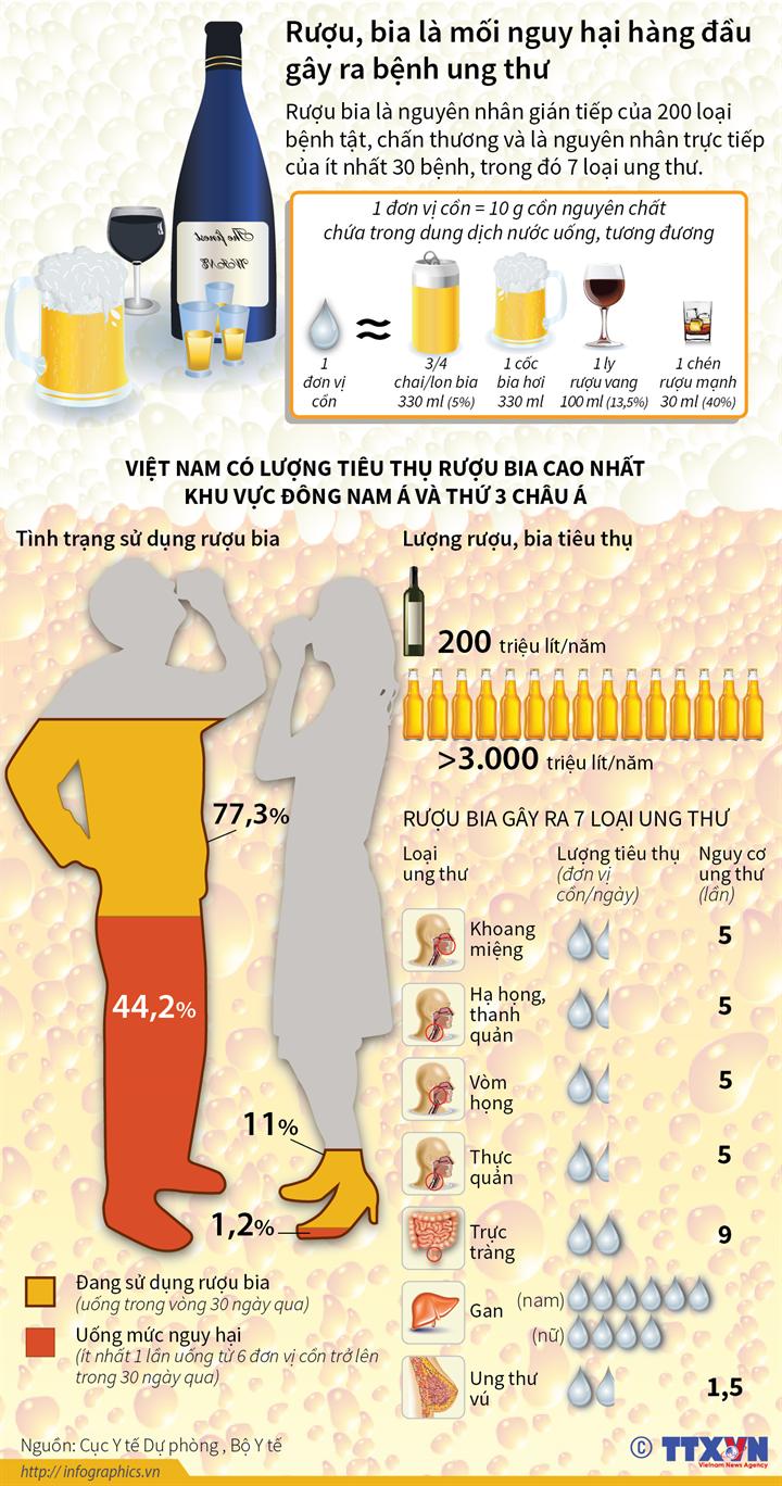 Rượu, bia là mối nguy hại hàng đầu gây ra bệnh ung thư
