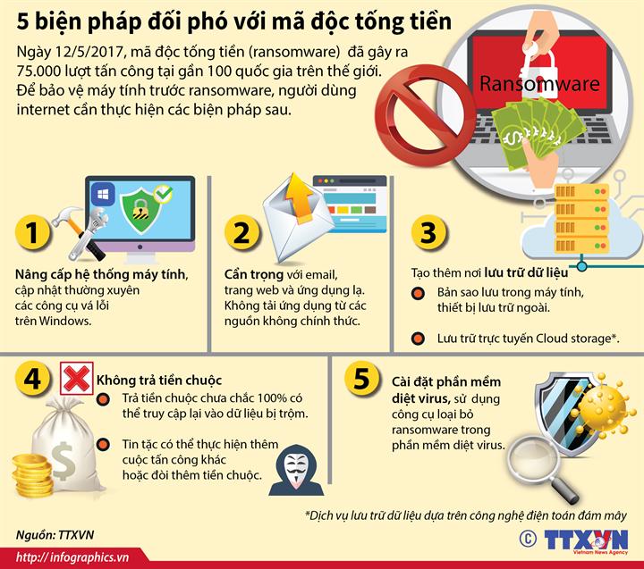 5 biện pháp đối phó với mã độc tống tiền