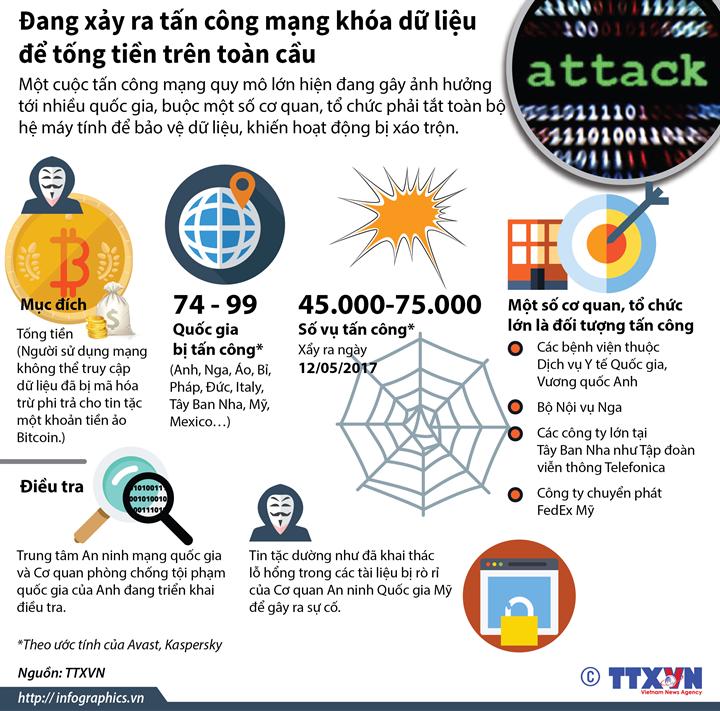 Đang xảy ra tấn công mạng khóa dữ liệu để tống tiền trên toàn cầu