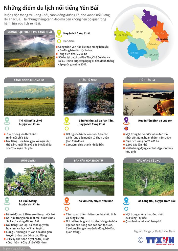Những điểm du lịch nổi tiếng Yên Bái