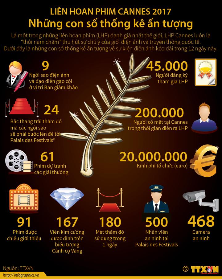 Liên hoan phim Cannes 2017: Những con số thống kê ấn tượng