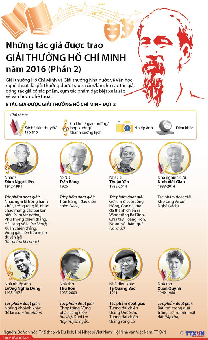 Những tác giả được trao Giải thưởng Hồ Chí Minh năm 2016 (Phần 2)