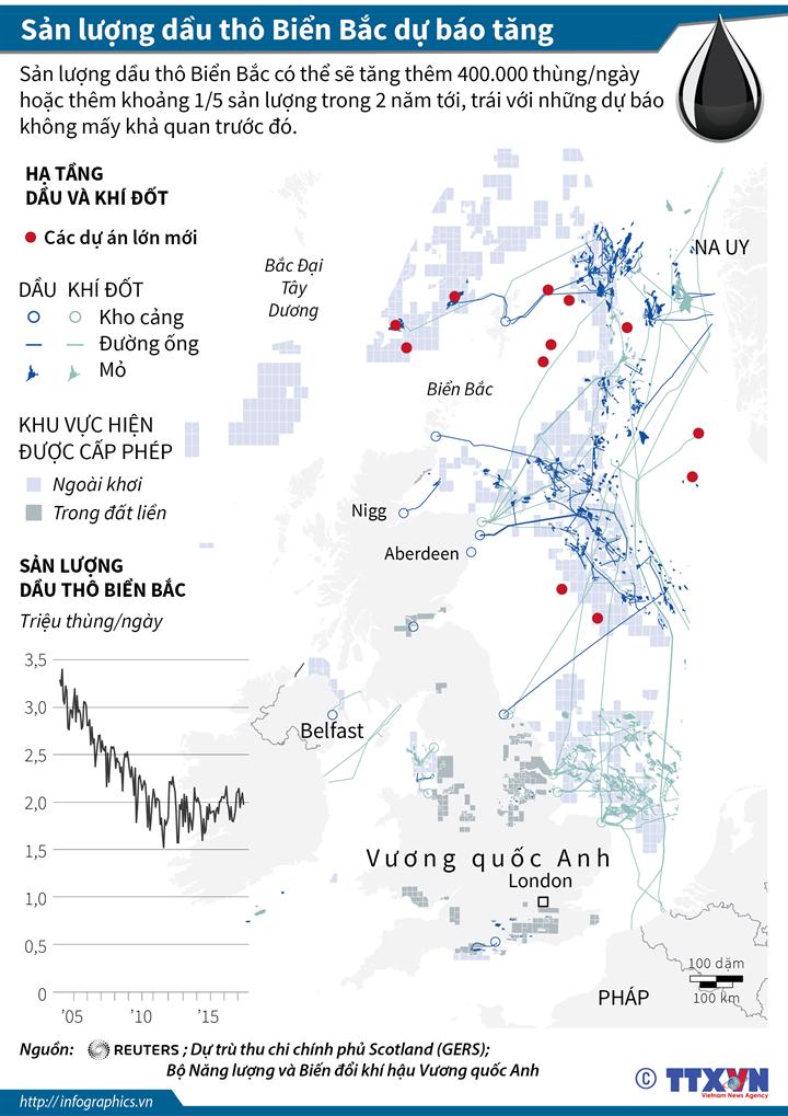 Sản lượng dầu thô Biển Bắc dự báo tăng