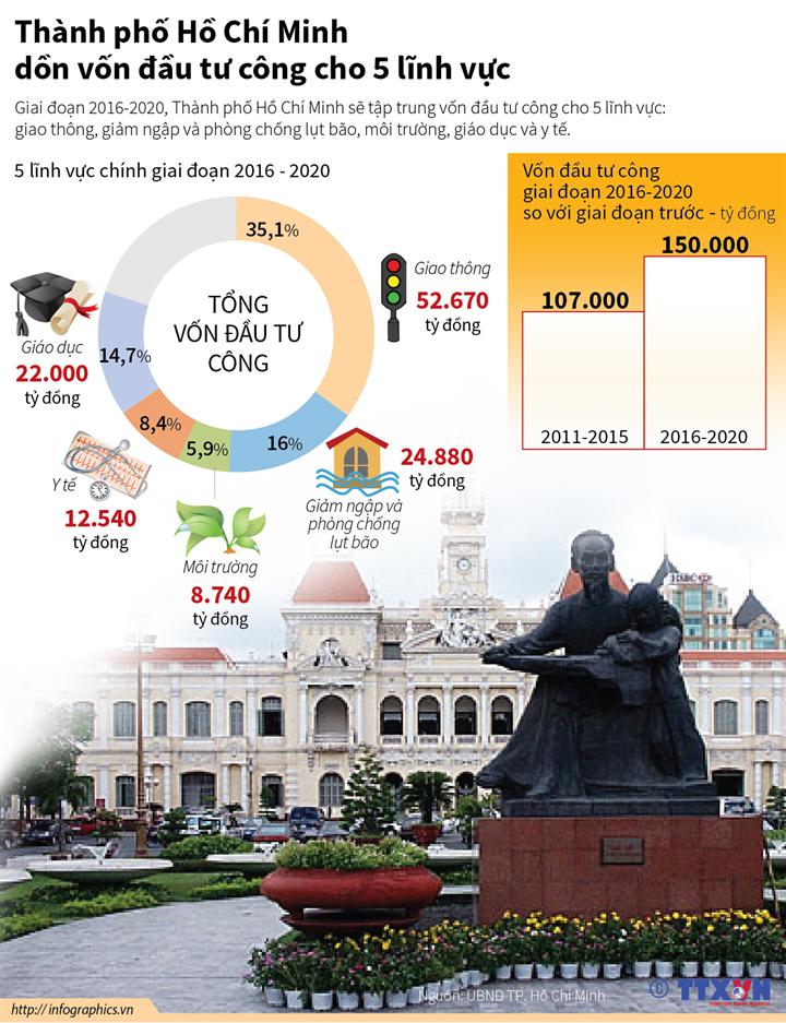 Thành phố Hồ Chí Minh dồn vốn đầu tư công cho 5 lĩnh vực