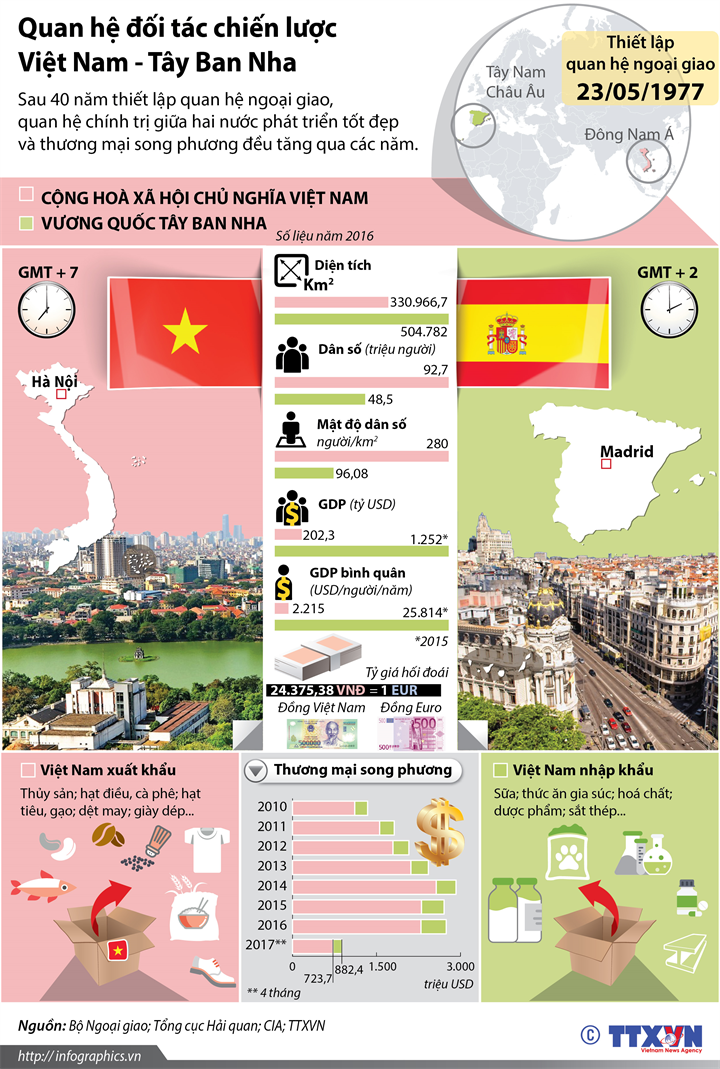 Quan hệ đối tác chiến lược Việt Nam - Tây Ban Nha
