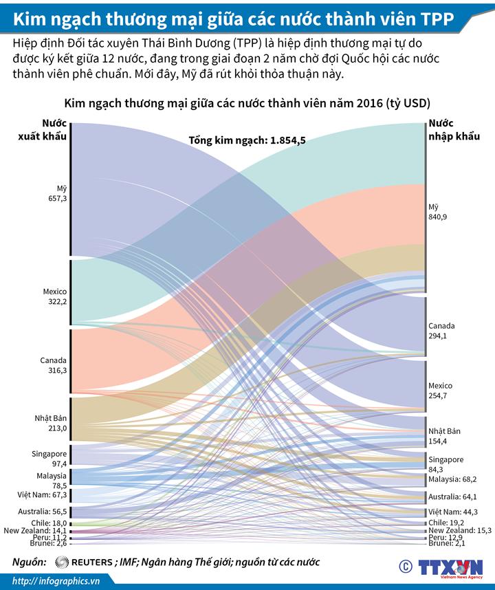 Kim ngạch thương mại giữa các nước thành viên TPP