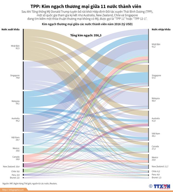 TPP: Kim ngạch thương mại giữa 11 nước thành viên