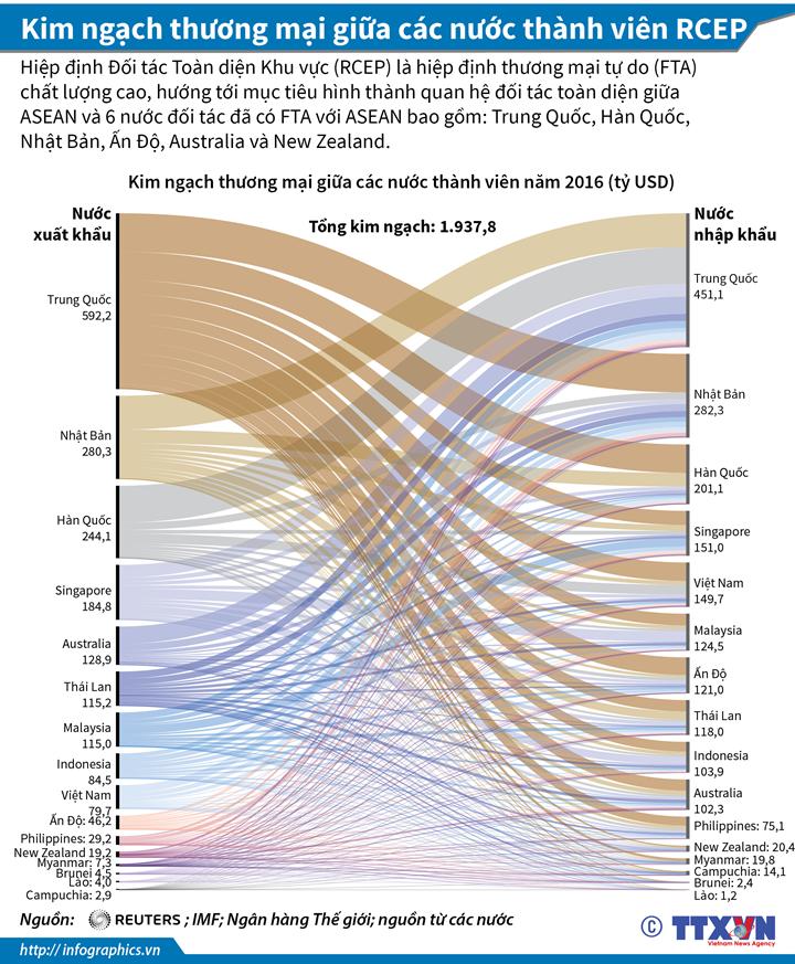 Kim ngạch thương mại giữa các nước thành viên RCEP
