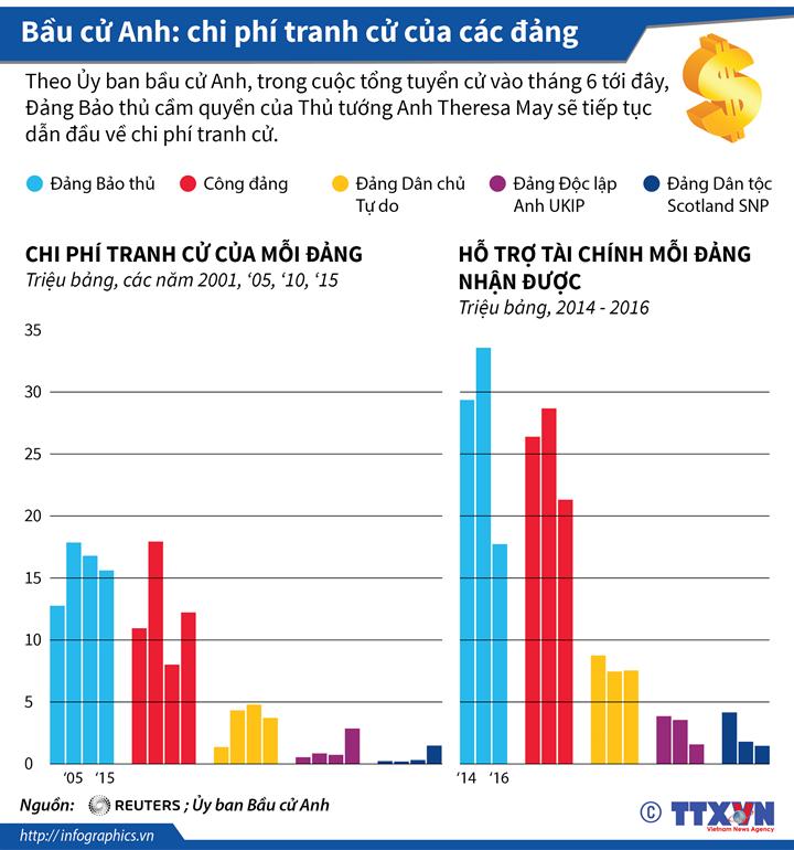 Bầu cử Anh: chi phí tranh cử của các đảng