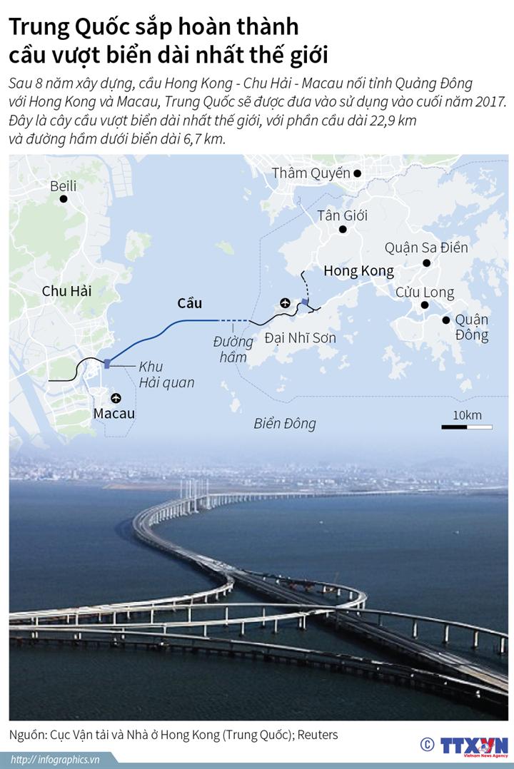 Trung Quốc sắp hoàn thành cầu vượt biển dài nhất thế giới