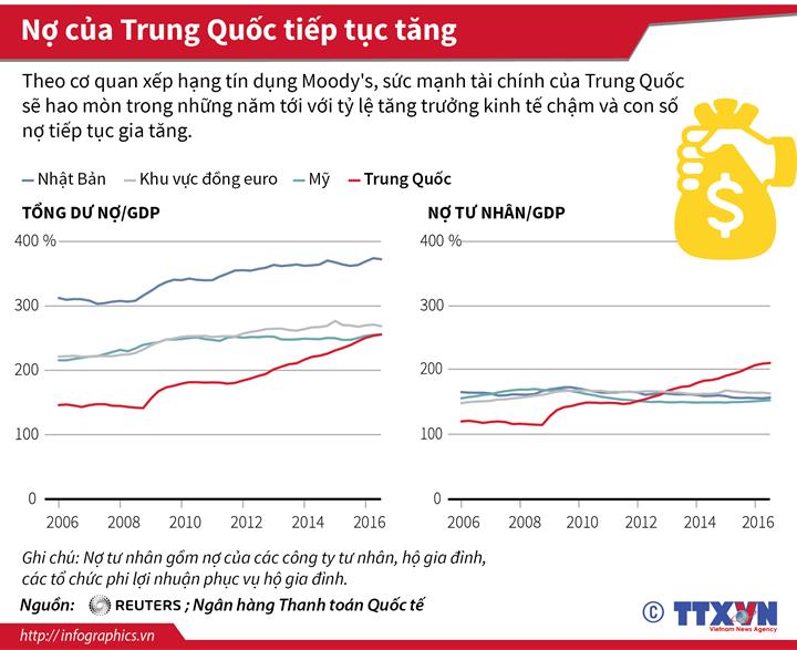 Nợ của Trung Quốc tiếp tục tăng