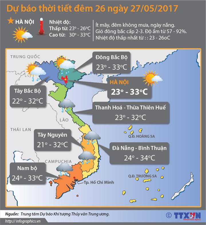 Dự báo thời tiết đêm 26 ngày 27/05/2017: Miền Bắc tăng nhiệt