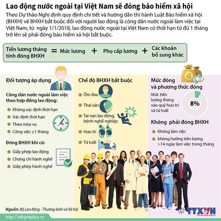 Lao động nước ngoài tại Việt Nam sẽ đóng bảo hiểm xã hội