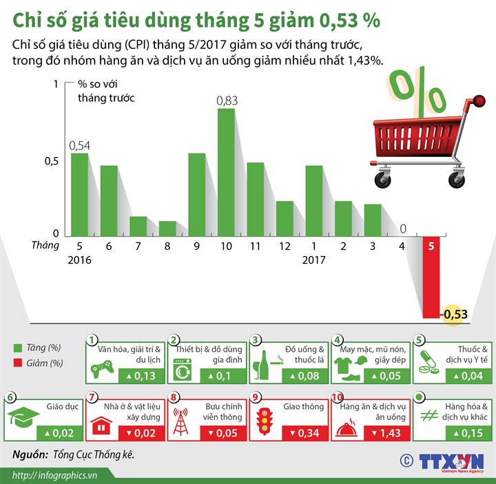 Chỉ số giá tiêu dùng tháng 5 giảm 0,53 %