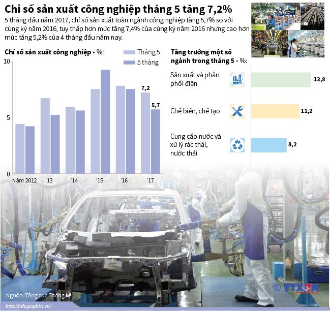 Chỉ số sản xuất công nghiệp tháng 5 tăng 7,2%