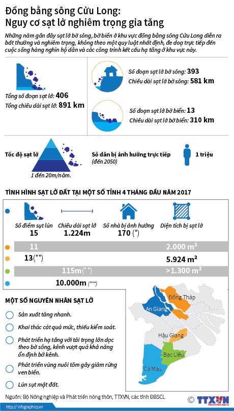 Đồng bằng sông Cửu Long: Nguy cơ sạt lở nghiêm trọng gia tăng