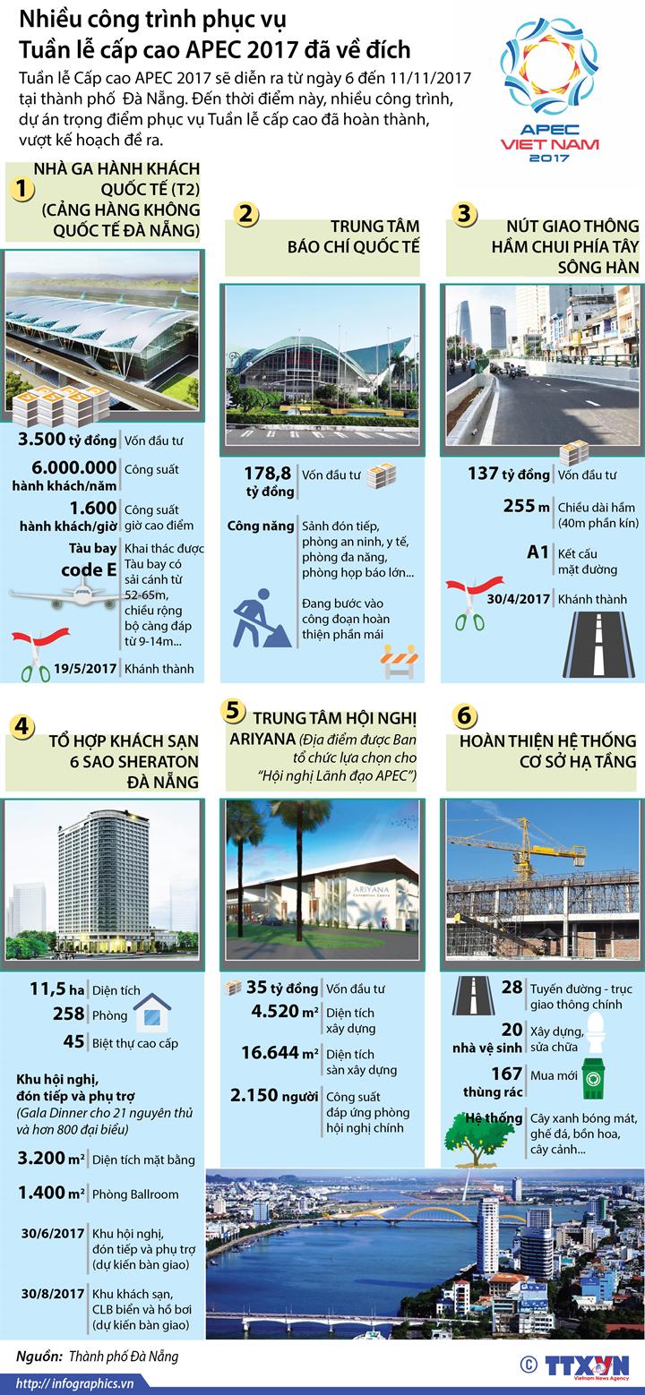 Nhiều công trình phục vụ Tuần lễ cấp cao APEC 2017 đã về đích