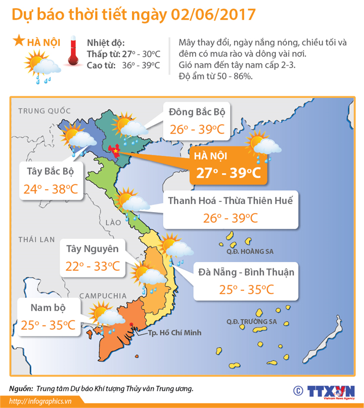 Dự báo thời tiết ngày 02/06/2017: Miền Bắc tiếp tục đà tăng nhiệt