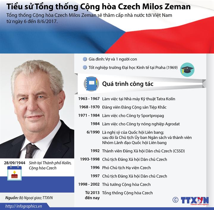 Tiểu sử Tổng thống Cộng hòa Czech Milos Zeman