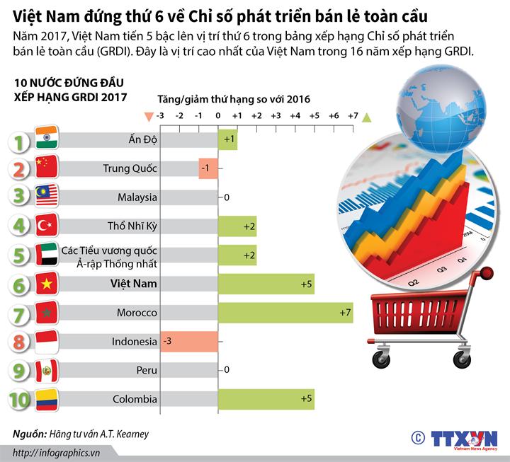 Việt Nam đứng thứ 6 về Chỉ số phát triển bán lẻ toàn cầu