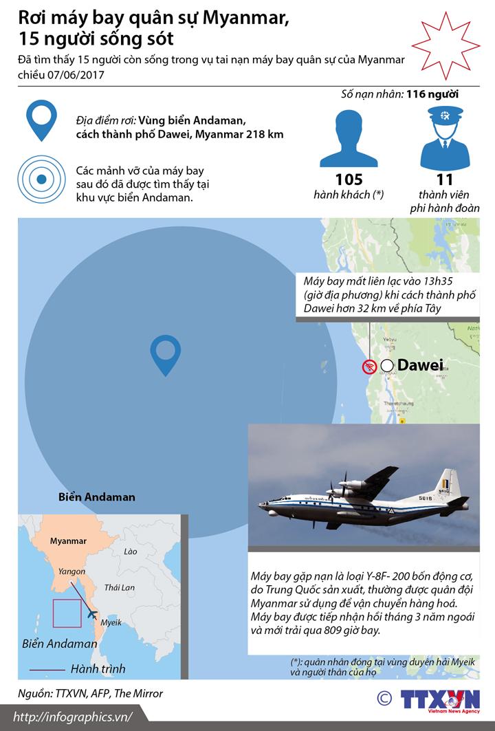 Rơi máy bay quân sự Myanmar, 15 người sống sót