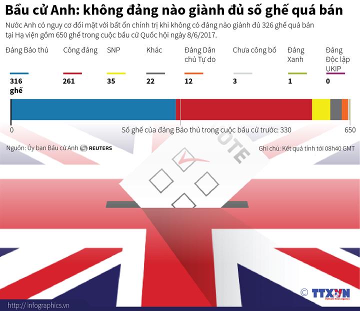 Bầu cử Anh: không đảng nào giành đủ số ghế quá bán