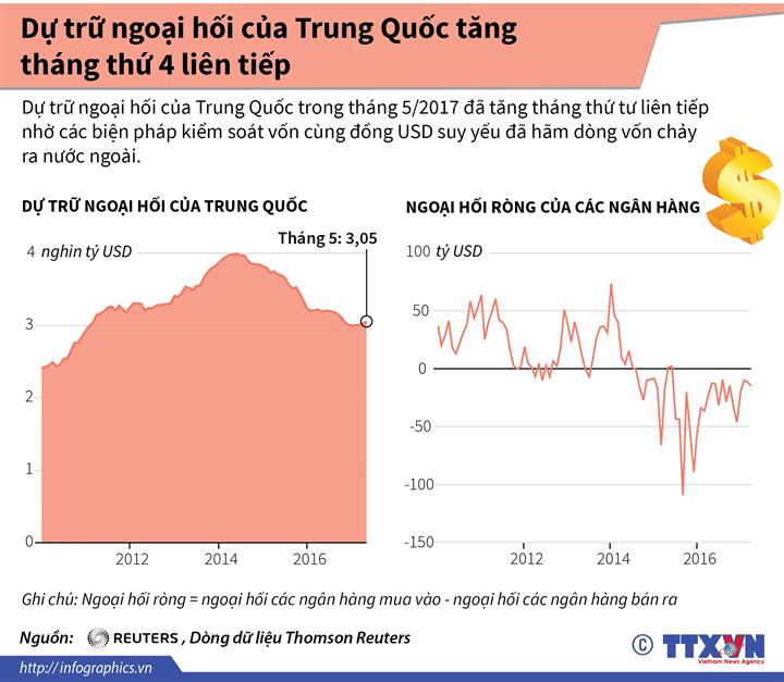 Dự trữ ngoại hối của Trung Quốc tăng tháng thứ 4 liên tiếp