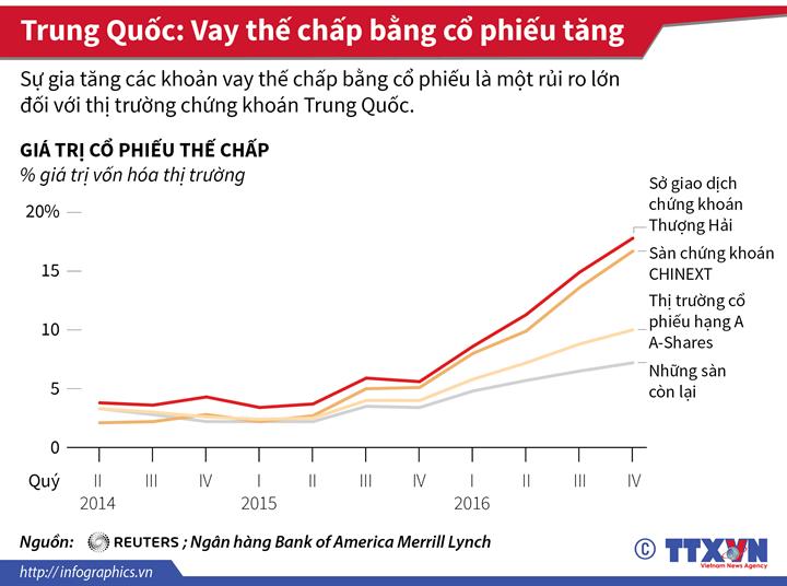 Trung Quốc: Vay thế chấp bằng cổ phiếu tăng