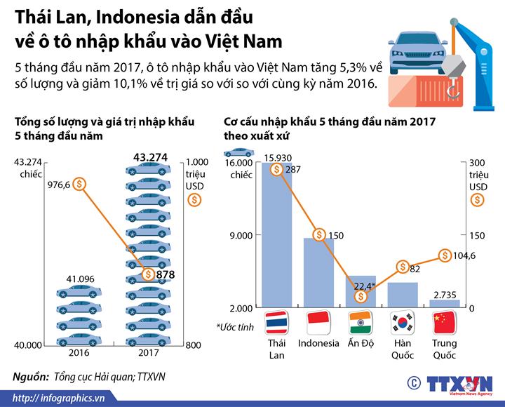 Thái Lan, Indonesia dẫn đầu về ô tô nhập khẩu vào Việt Nam