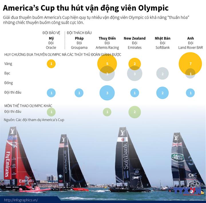 America's Cup thu hút vận động viên Olympic