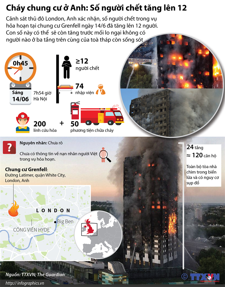 Cháy chung cư ở Anh: Số người chết tăng lên 12
