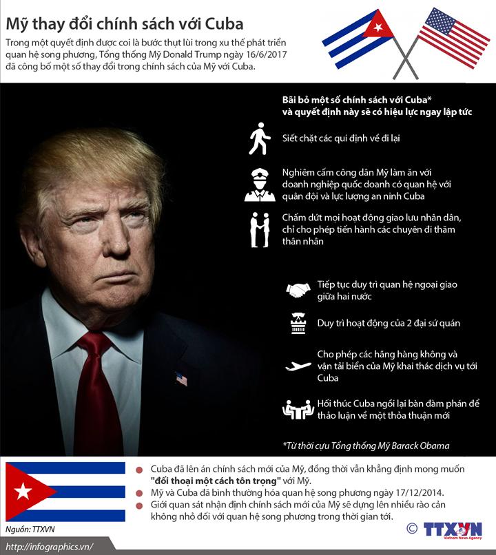 Mỹ thay đổi chính sách với Cuba