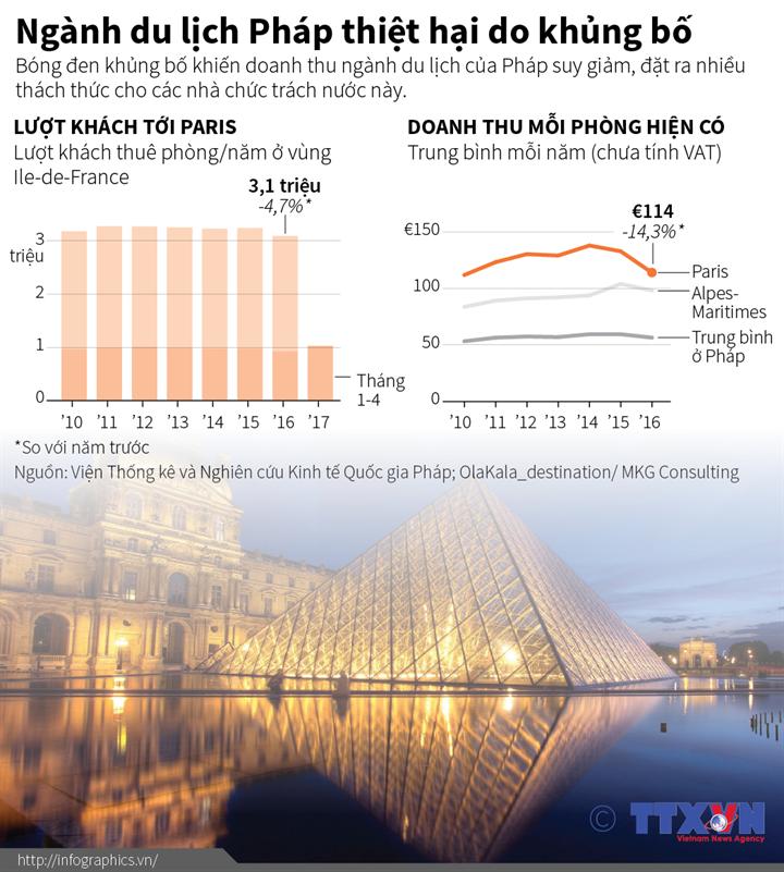 Ngành du lịch Pháp thiệt hại do khủng bố