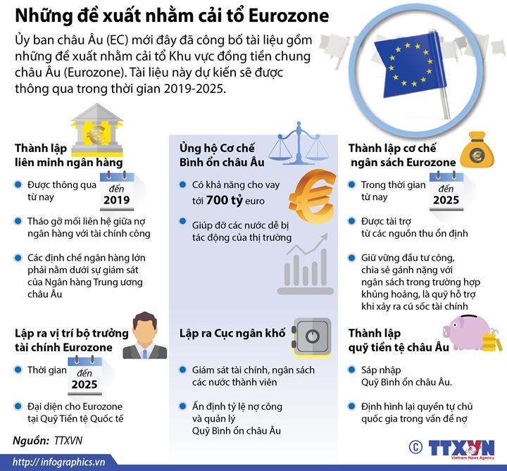 Những đề xuất nhằm cải tổ Eurozone