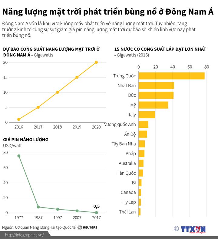 Năng lượng mặt trời phát triển bùng nổ ở Đông Nam Á