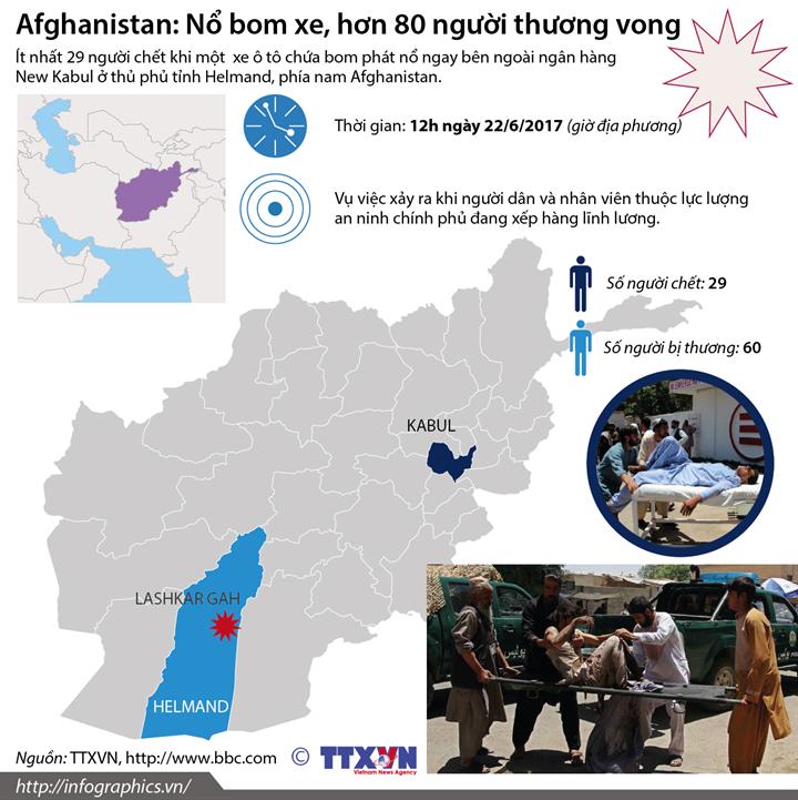 Afghanistan: Nổ bom xe, hơn 80 người thương vong