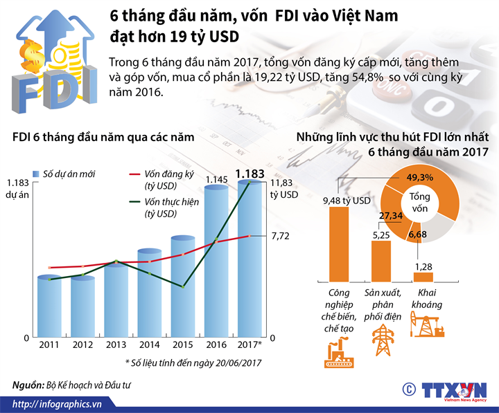 6 tháng đầu năm, vốn  FDI vào Việt Nam đạt hơn 19 tỷ USD