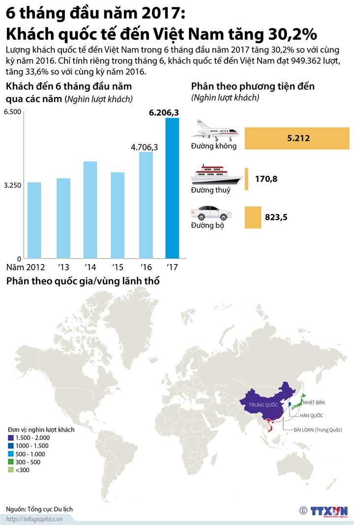 6 tháng đầu năm 2017: Khách quốc tế đến Việt Nam tăng 30,2%
