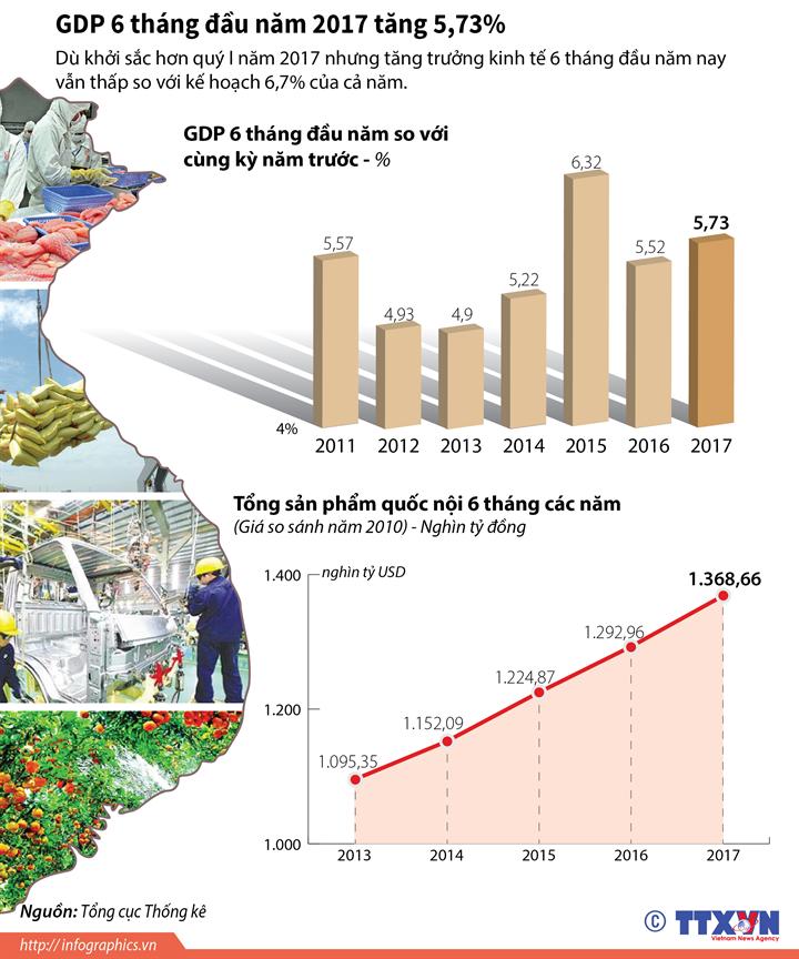 GDP 6 tháng đầu năm 2017 tăng 5,73%