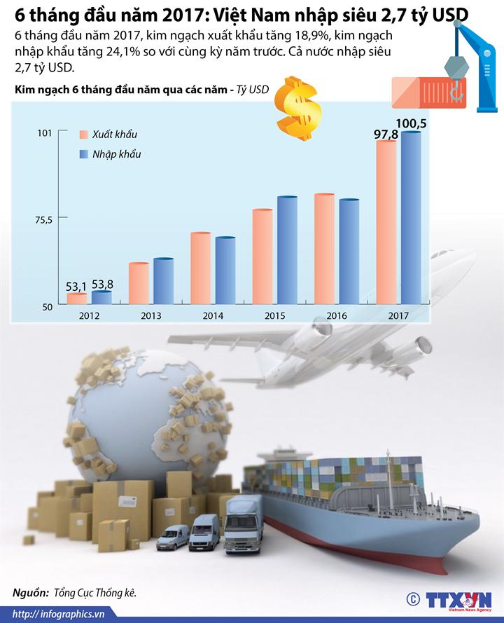 6 tháng đầu năm 2017: Việt Nam nhập siêu 2,7 tỷ USD