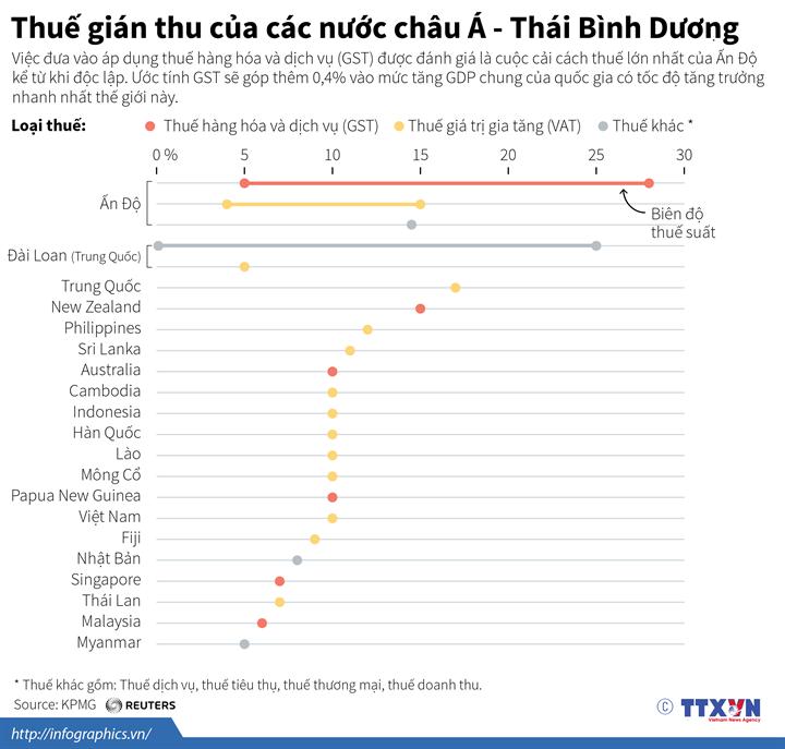 Thuế gián thu của các nước châu Á - Thái Bình Dương