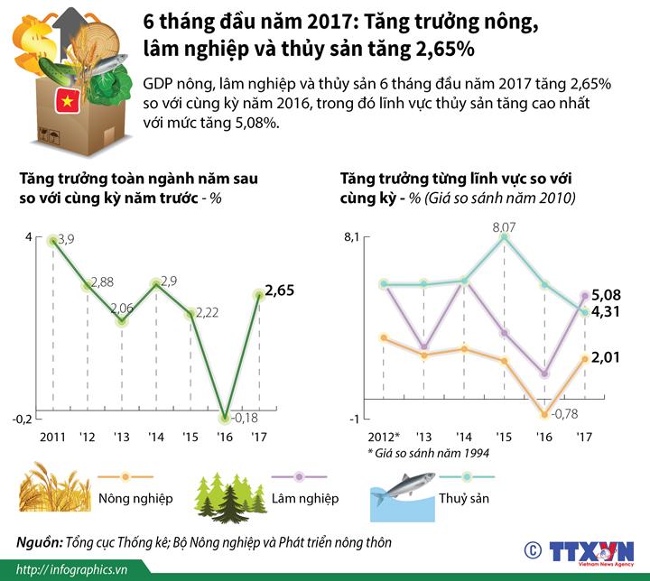 6 tháng đầu năm 2017: Tăng trưởng nông, lâm nghiệp và thủy sản tăng 2,65%